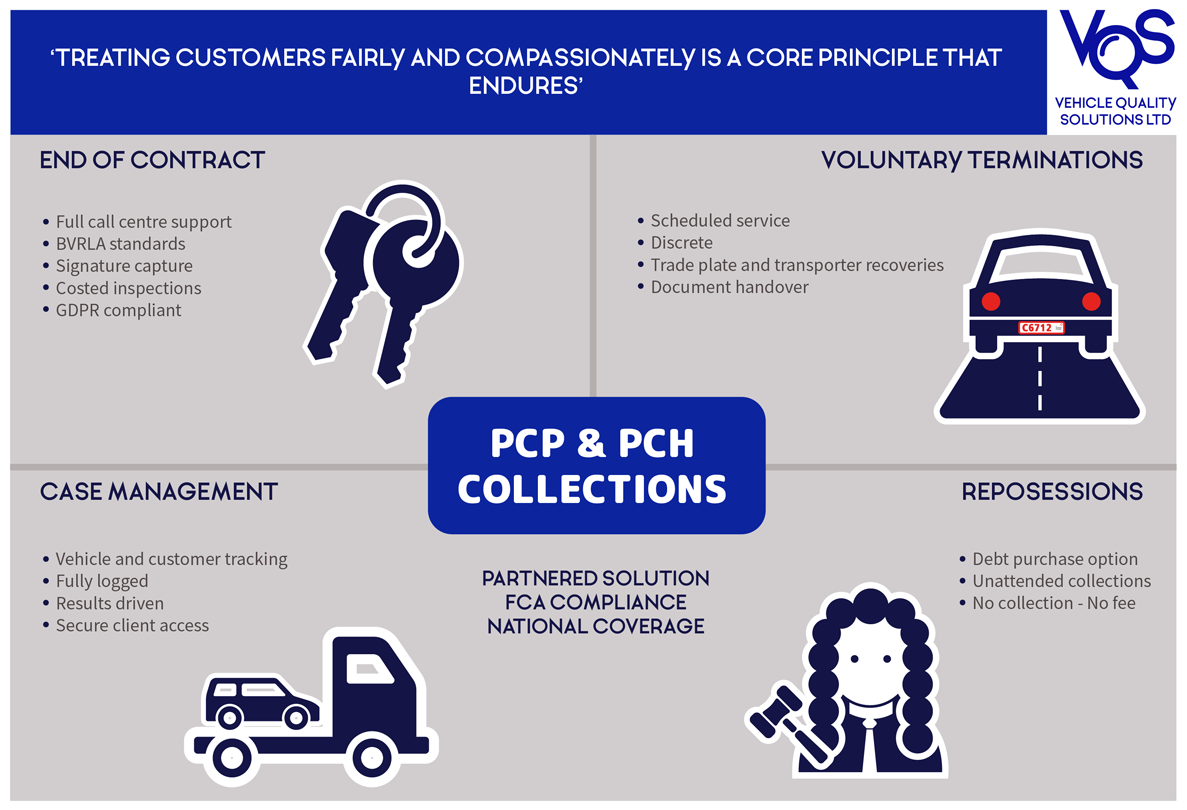PCP & PCH Collections Infographic